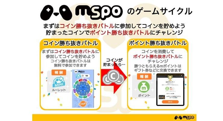mspoのゲームサイクルについて説明する図