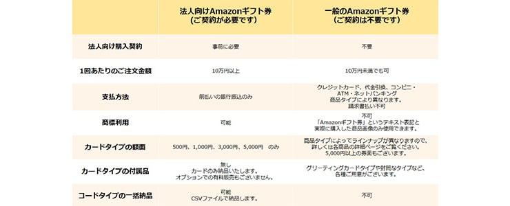 一般・法人Amazonギフト券比較表