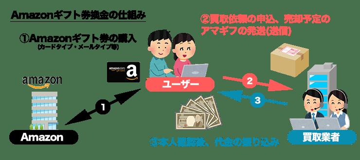 アマギフ換金の仕組み