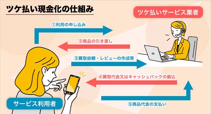 ツケ払いサービスの仕組み図