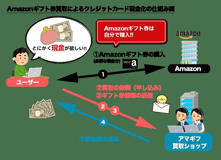 アマギフ買取によるクレジットカード現金化の仕組み図