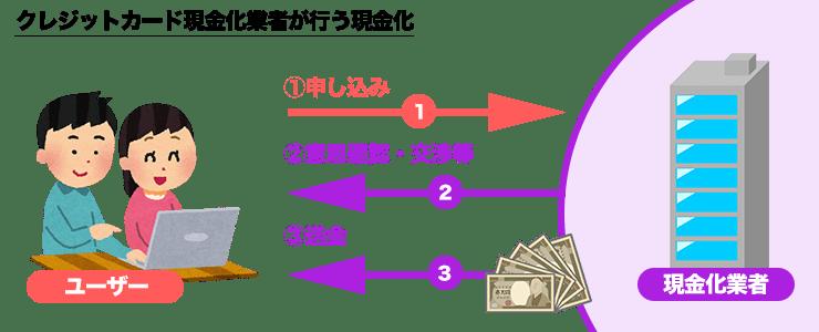 クレジットカード現金化業者を利用した現金化