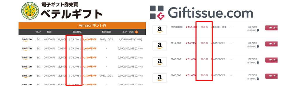 ベテルギフトとギフティッシュの販売価格